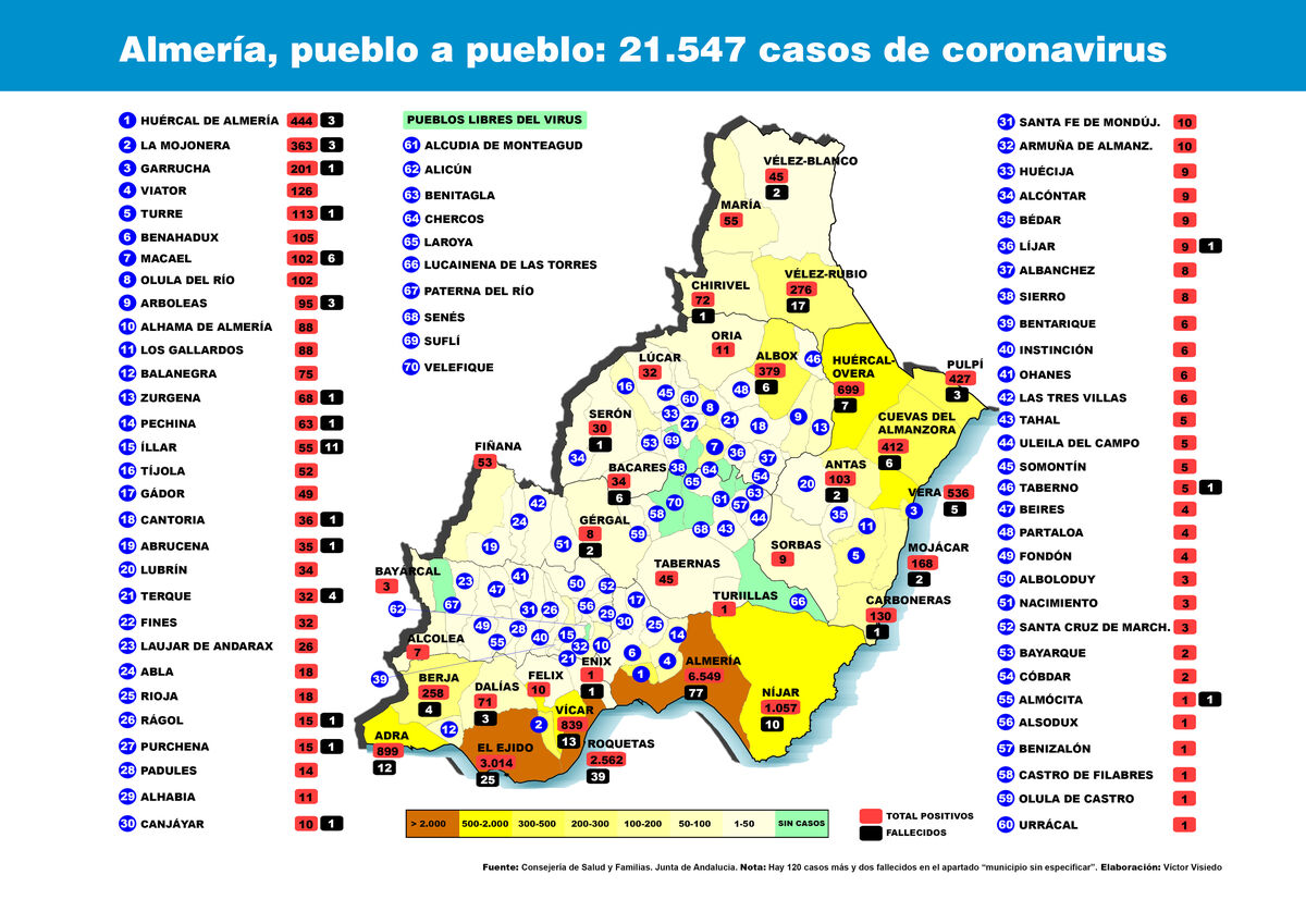 2020 coronavirus stats for the province of Almería